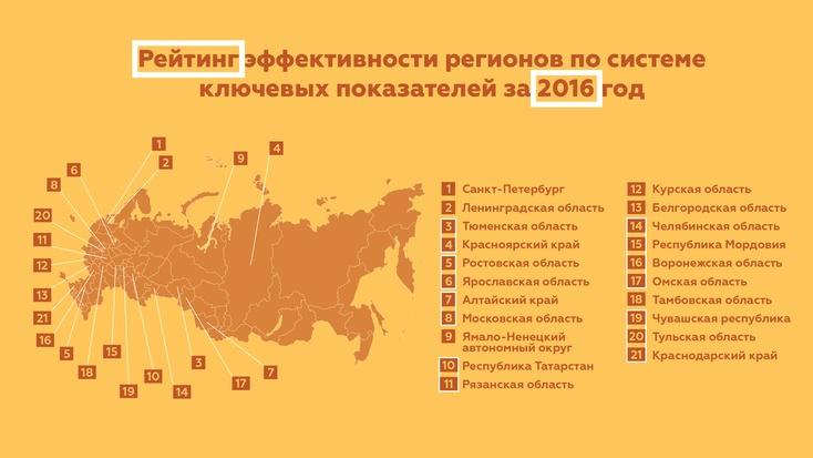 Нафедеральном уровне оценили работу региональной власти всфере молодежной политики