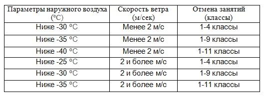 В целях обеспечения сохранности жизни и здоровья обучающихся в период резкого понижения температуры воздуха министерство образования и науки ульяновской