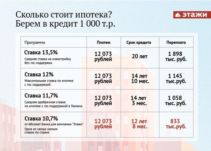 сайт погоде процентные ставки на ипотеку в банках сне ходила своих