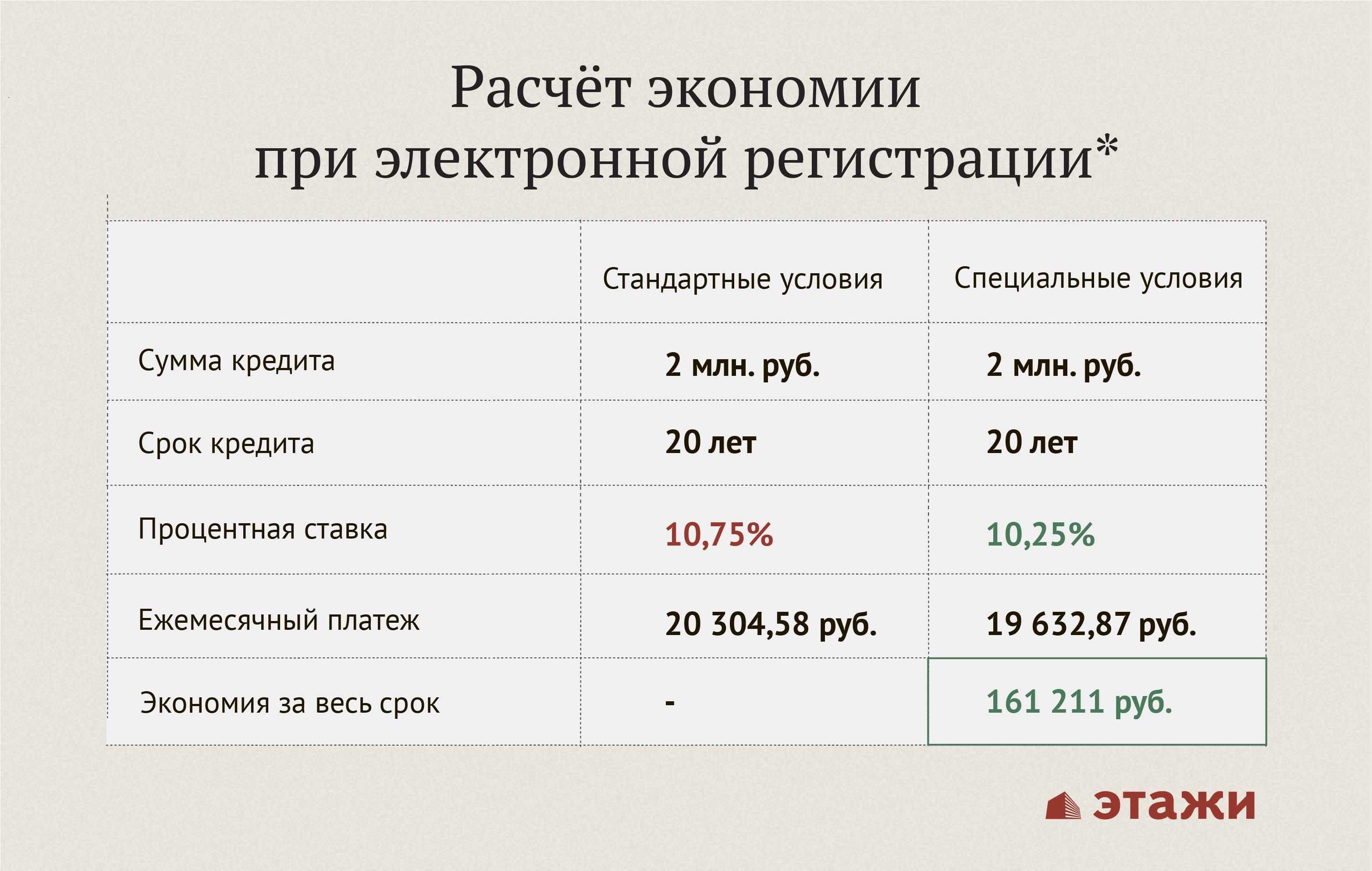 Кредит на 1 миллион рублей на 10 лет